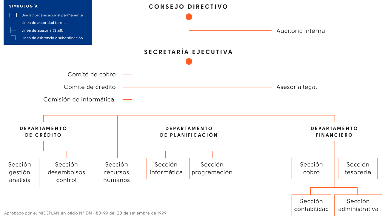 Organigrama institucional de CONAPE